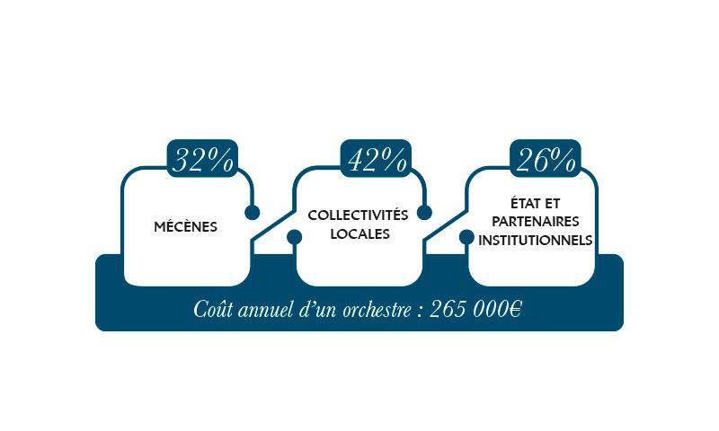 Budget Démos - 32% Mécènes - 42% Collectivités locales - 26% Etat et partenaires institutionnels